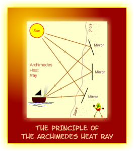 Archimedes heat ray principle